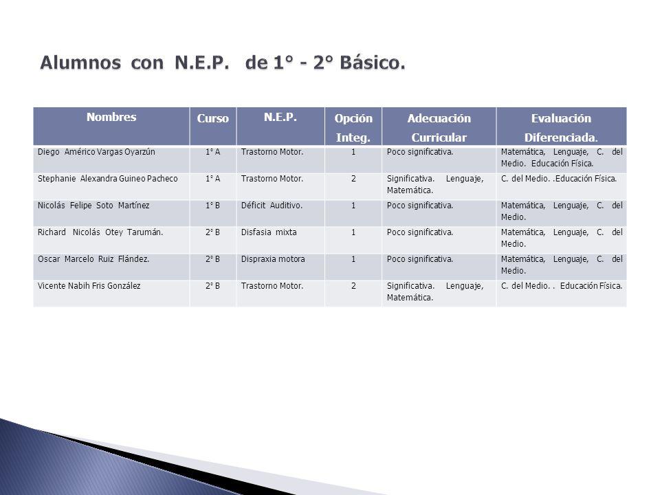 Nombres Curso N.E.P. Opción Integ. Adecuación Curricular Evaluación Diferenciada. Diego Américo Vargas Oyarzún1° ATrastorno Motor.1Poco significativa.