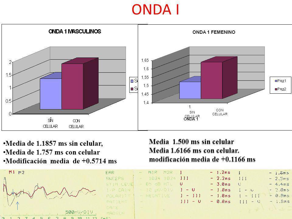 ONDA I Media 1.500 ms sin celular Media 1.6166 ms con celular. modificación media de +0.1166 ms