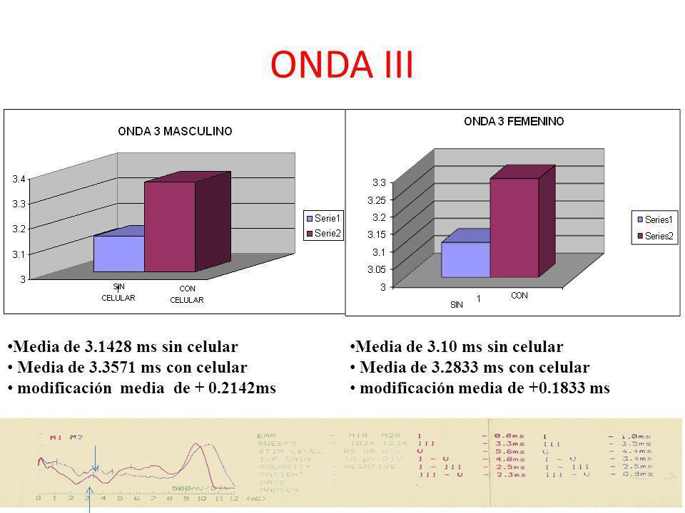 ONDA III Media de 3.1428 ms sin celular Media de 3.3571 ms con celular modificación media de + 0.2142ms Media de 3.10 ms sin celular Media de 3.2833 m