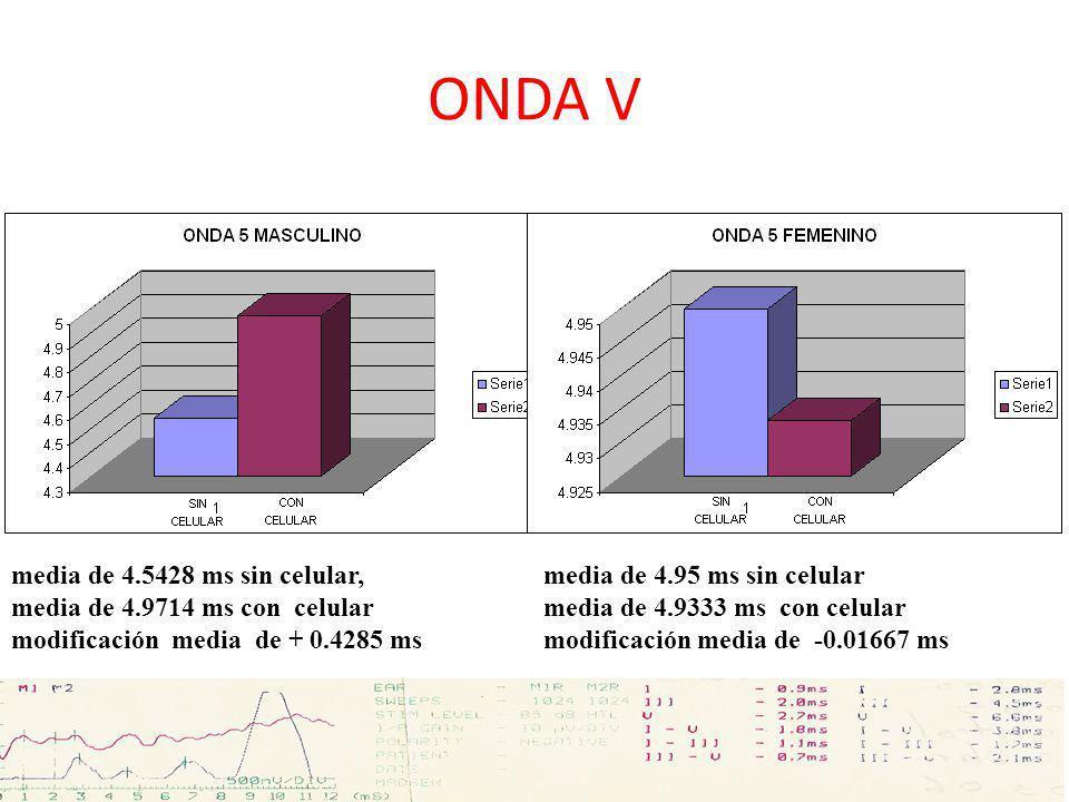 ONDA V media de 4.5428 ms sin celular, media de 4.9714 ms con celular modificación media de + 0.4285 ms media de 4.95 ms sin celular media de 4.9333 m