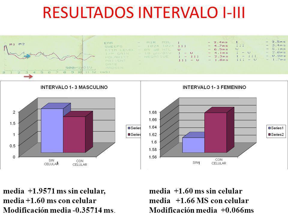 RESULTADOS INTERVALO I-III media +1.9571 ms sin celular, media +1.60 ms con celular Modificación media -0.35714 ms. media +1.60 ms sin celular media +