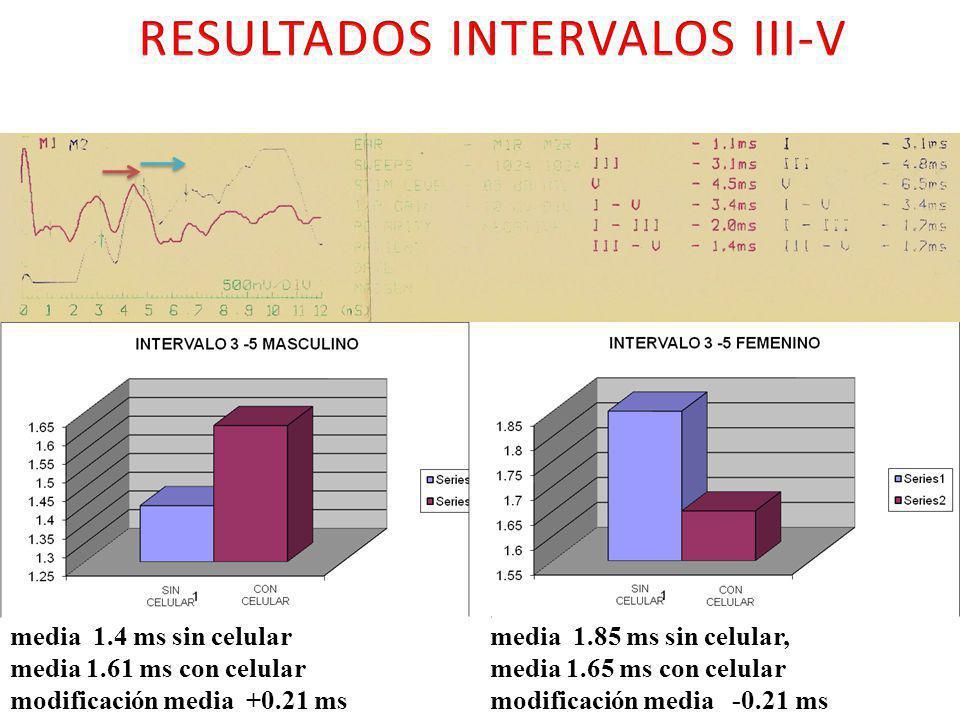 media 1.4 ms sin celular media 1.61 ms con celular modificación media +0.21 ms media 1.85 ms sin celular, media 1.65 ms con celular modificación media