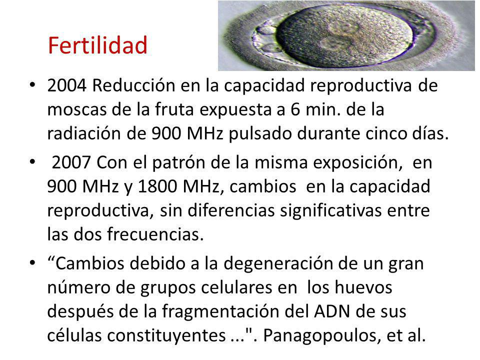 Espermatozoides humanos De Luliis, et al 2009 muestras in vitro de espermatozoides con radiación de radiofrecuencia a 1,8 GHz y las tasas de absorción específica (SAR) de 0,4 a 27,5 W /kg.