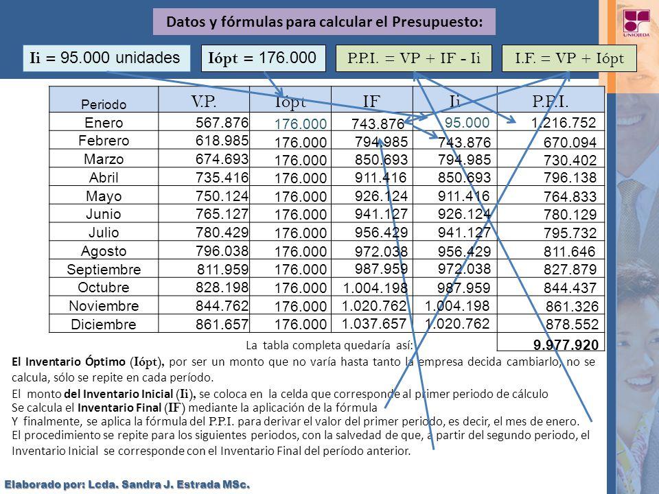 Datos y fórmulas para calcular el Presupuesto: Ii = 95.000 unidades P.P.I. = VP + IF - IiI.F. = VP + Iópt Periodo V.P.IóptIFIiP.P.I. Enero567.876 Febr