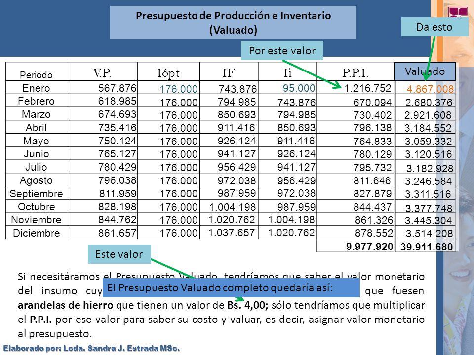 Presupuesto de Producción e Inventario (Valuado) Periodo V.P.IóptIFIiP.P.I. Enero567.876 Febrero618.985 Marzo674.693 Abril735.416 Mayo750.124 Junio765