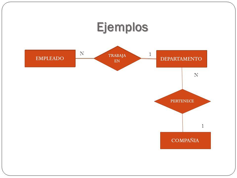 Ejemplos TRABAJA EN EMPLEADO DEPARTAMENTOEMPLEADO DEPARTAMENTO PERTENECE COMPAÑIA 1 N N 1