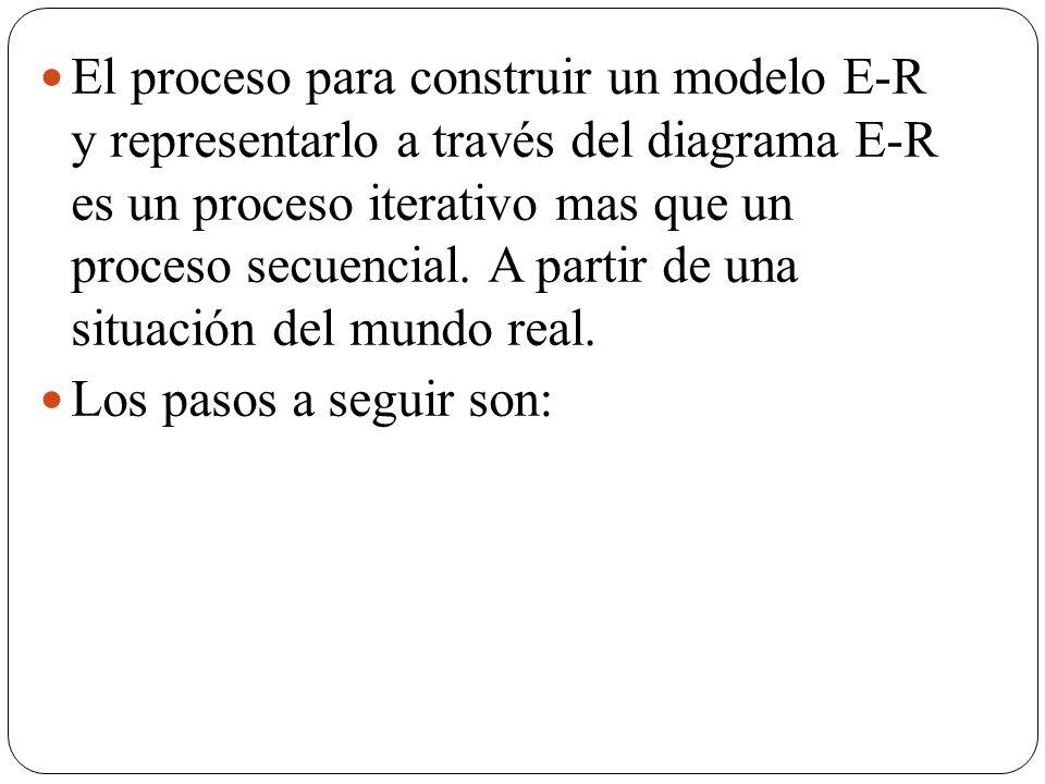 El proceso para construir un modelo E-R y representarlo a través del diagrama E-R es un proceso iterativo mas que un proceso secuencial. A partir de u