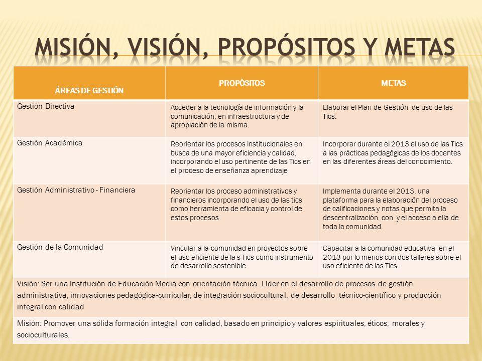 ÁREAS DE GESTIÓN PROPÓSITOS METAS Gestión Directiva Acceder a la tecnología de información y la comunicación, en infraestructura y de apropiación de l