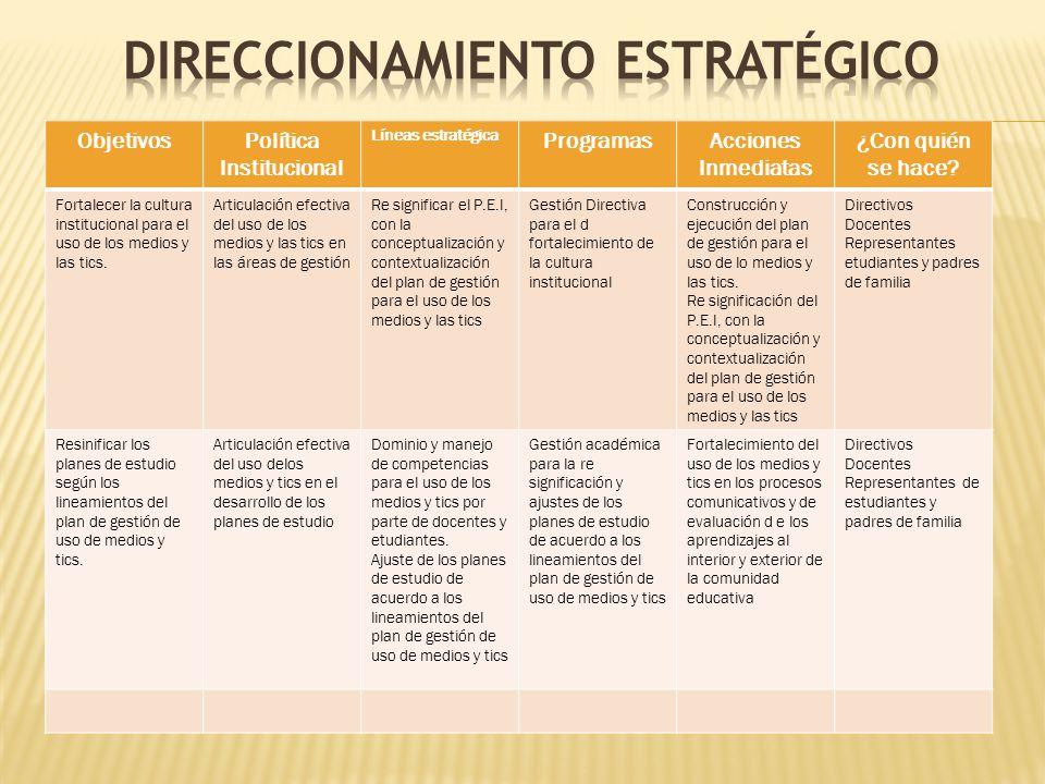 ObjetivosPolítica Institucional Líneas estratégica ProgramasAcciones Inmediatas ¿Con quién se hace? Fortalecer la cultura institucional para el uso de