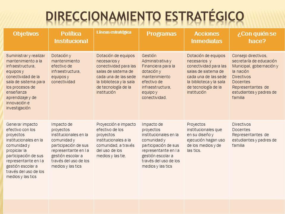 ObjetivosPolítica Institucional Líneas estratégica ProgramasAcciones Inmediatas ¿Con quién se hace? Suministrar y realizar mantenimiento a la infraest