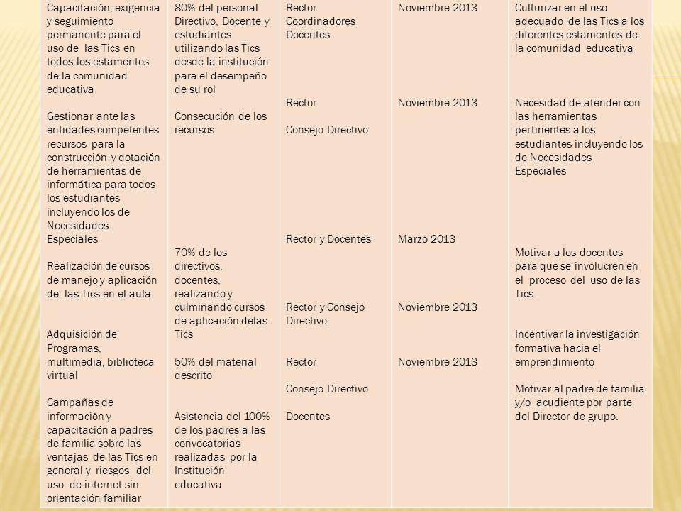 Actividades / Subactividadeslas IndicadorResponsablesTiempoObservaciones Capacitación, exigencia y seguimiento permanente para el uso de las Tics en t