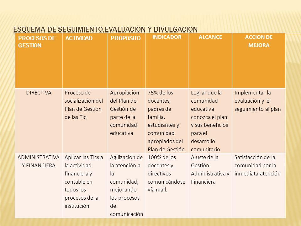PROCESOS DE GESTION ACTIVIDADPROPOSITO INDICADORALCANCE ACCION DE MEJORA DIRECTIVA Proceso de socialización del Plan de Gestión de las Tic. Apropiació