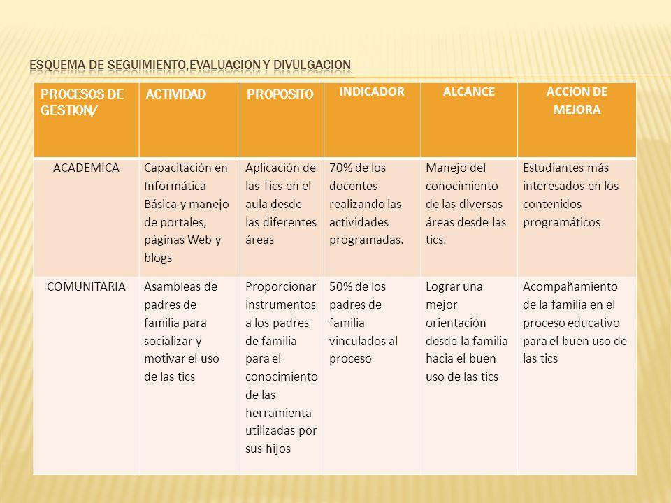PROCESOS DE GESTION/ ACTIVIDADPROPOSITO INDICADORALCANCE ACCION DE MEJORA ACADEMICA Capacitación en Informática Básica y manejo de portales, páginas W