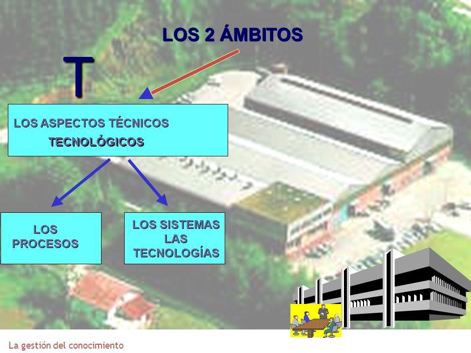 LOS 2 ÁMBITOS LOS ASPECTOS TÉCNICOS TECNOLÓGICOS LOS PROCESOS LOS SISTEMAS LAS TECNOLOGÍAS T La gestión del conocimiento