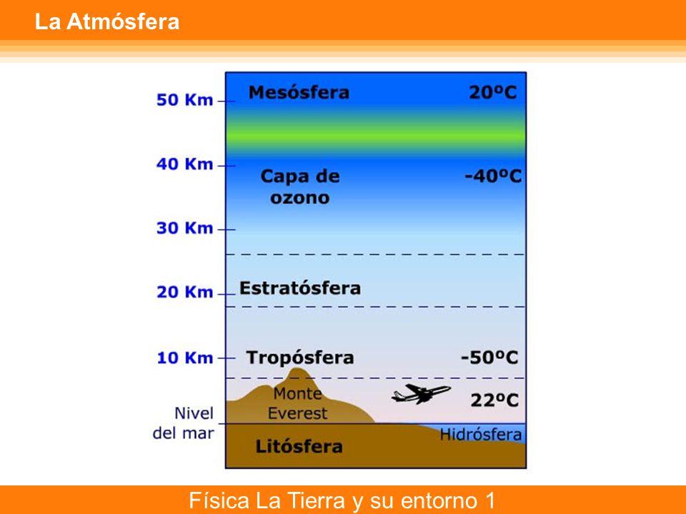 Física La Tierra y su entorno 1 La Atmósfera