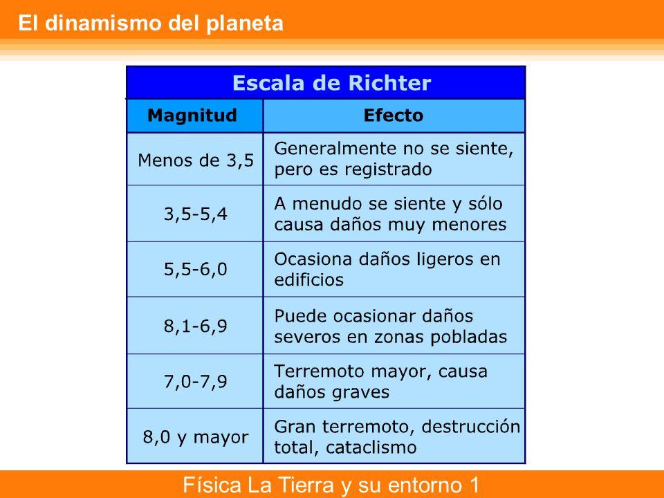 Física La Tierra y su entorno 1 El dinamismo del planeta