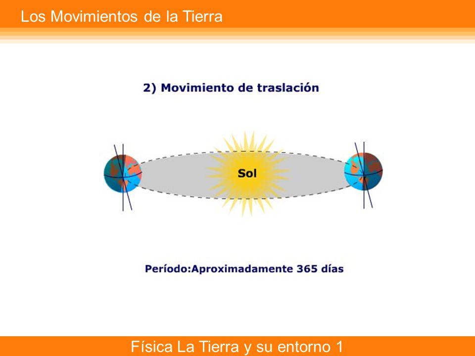 Física La Tierra y su entorno 1 Los Movimientos de la Tierra