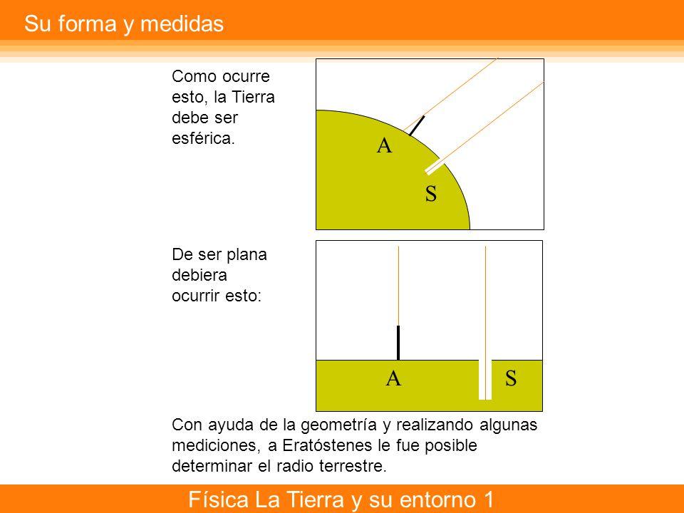 Física La Tierra y su entorno 1 R l Como la distancia entre Alejandría y Siena era l = 800 km y el ángulo a = 7,2º, calculando encontró que R = 6.366 km, Lo que está muy cerca del valor verdadero.