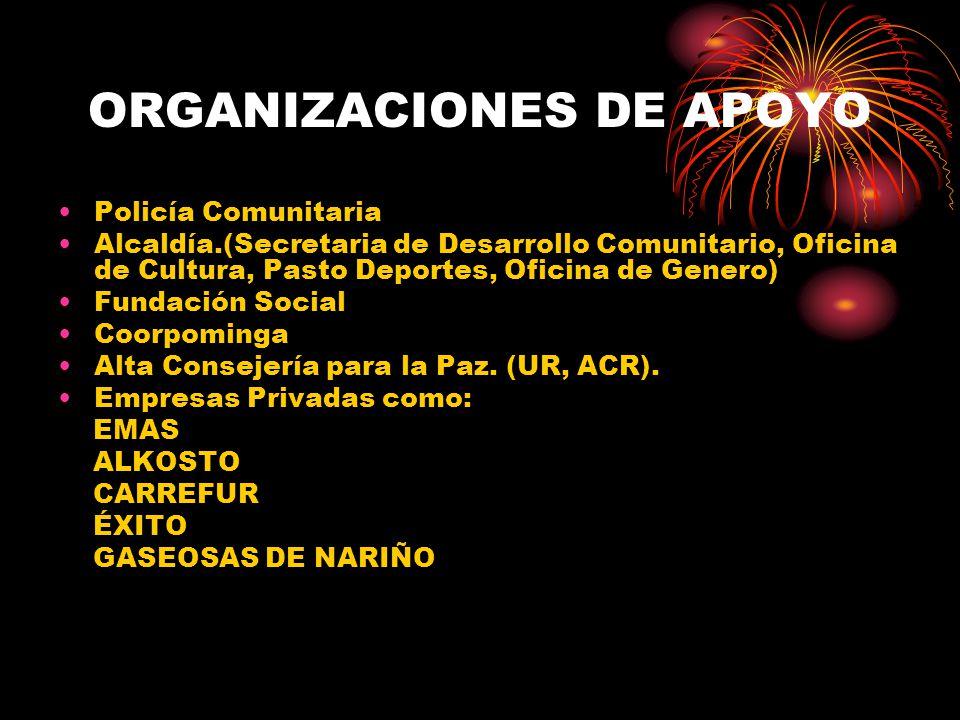 ORGANIZACIONES DE APOYO Policía Comunitaria Alcaldía.(Secretaria de Desarrollo Comunitario, Oficina de Cultura, Pasto Deportes, Oficina de Genero) Fundación Social Coorpominga Alta Consejería para la Paz.