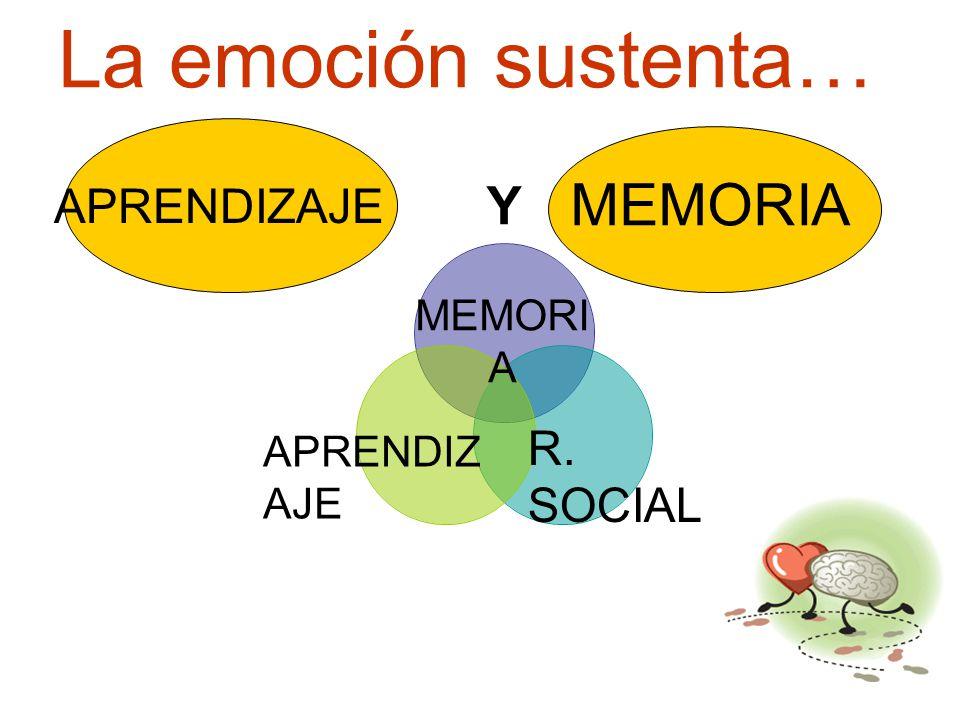 La emoción sustenta… APRENDIZAJE MEMORIA APRENDIZ AJE MEMORI A R. SOCIAL
