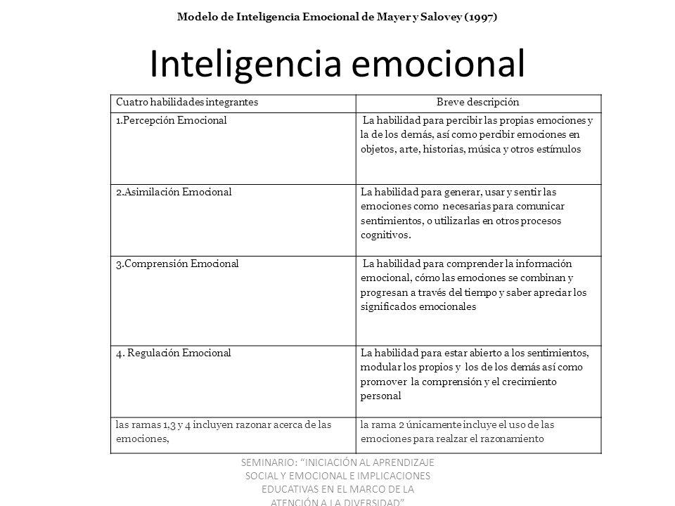 Inteligencia emocional Cuatro habilidades integrantesBreve descripción 1.Percepción Emocional La habilidad para percibir las propias emociones y la de