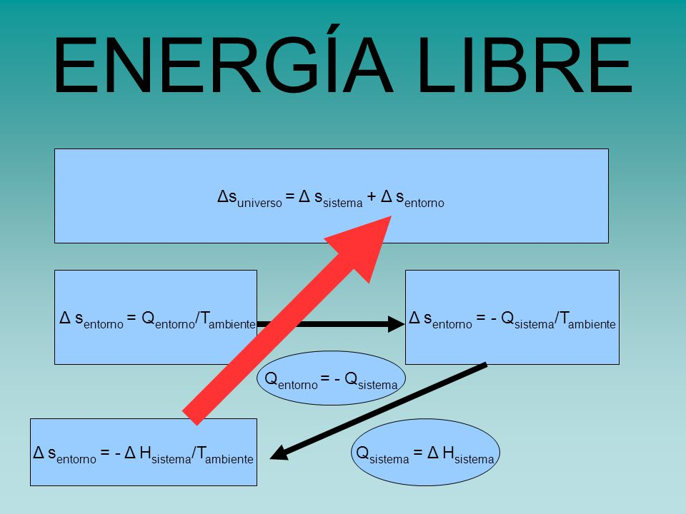 Δs universo = Δ s sistema + Δ s entorno Δ s entorno = Q entorno /T ambiente Q entorno = - Q sistema Δ s entorno = - Q sistema /T ambiente Δ s entorno = - Δ H sistema /T ambiente Q sistema = Δ H sistema