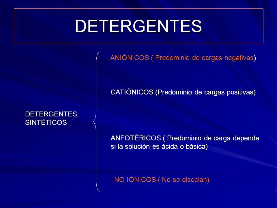 DETERGENTES DETERGENTES SINTÉTICOS ANIÓNICOS ( Predominio de cargas negativas) CATIÓNICOS (Predominio de cargas positivas) ANFOTÉRICOS ( Predominio de