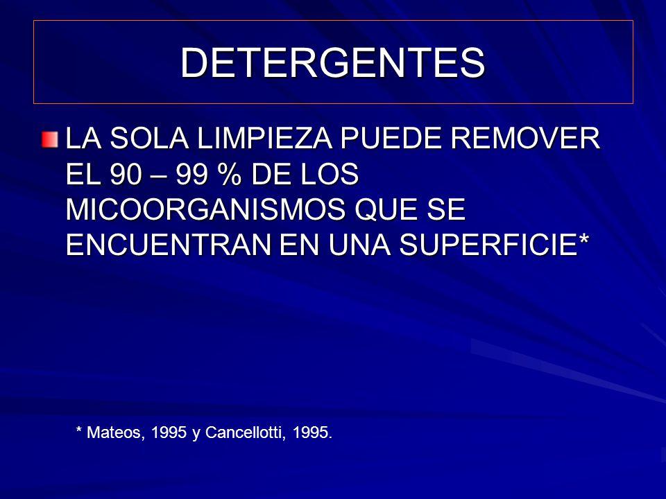 DETERGENTES LA SOLA LIMPIEZA PUEDE REMOVER EL 90 – 99 % DE LOS MICOORGANISMOS QUE SE ENCUENTRAN EN UNA SUPERFICIE* * Mateos, 1995 y Cancellotti, 1995.