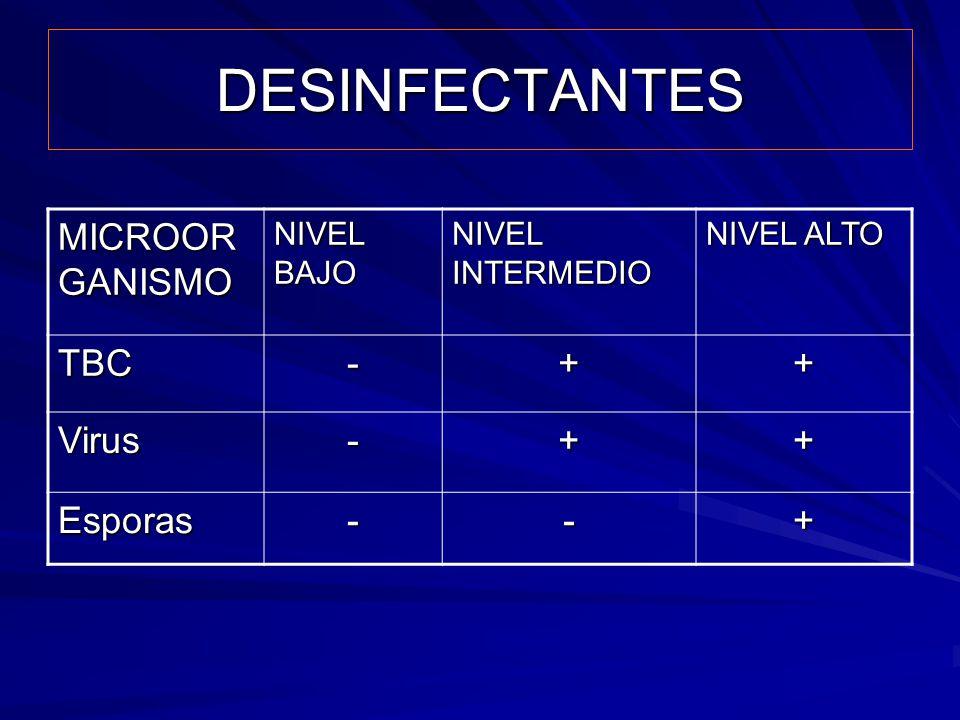 DESINFECTANTES MICROOR GANISMO NIVEL BAJO NIVEL INTERMEDIO NIVEL ALTO TBC-++ Virus-++ Esporas--+