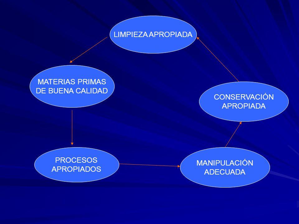LIMPIEZA APROPIADA MATERIAS PRIMAS DE BUENA CALIDAD CONSERVACIÓN APROPIADA PROCESOS APROPIADOS MANIPULACIÓN ADECUADA