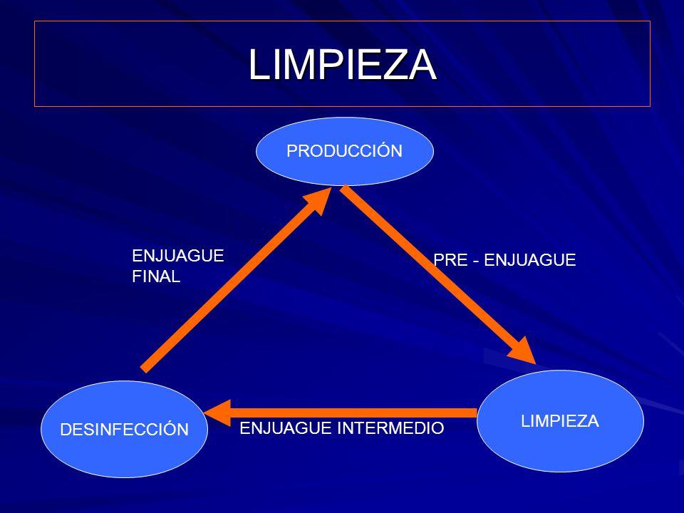 LIMPIEZA PRE - ENJUAGUE ENJUAGUE INTERMEDIO ENJUAGUE FINAL PRODUCCIÓN LIMPIEZA DESINFECCIÓN
