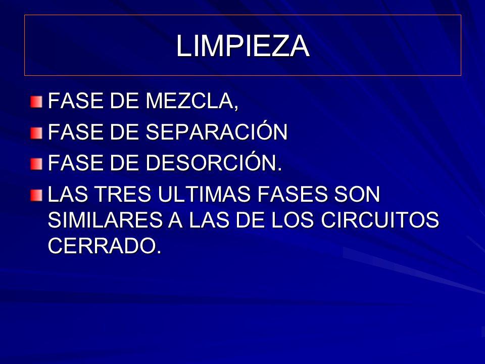 LIMPIEZA FASE DE MEZCLA, FASE DE SEPARACIÓN FASE DE DESORCIÓN. LAS TRES ULTIMAS FASES SON SIMILARES A LAS DE LOS CIRCUITOS CERRADO.