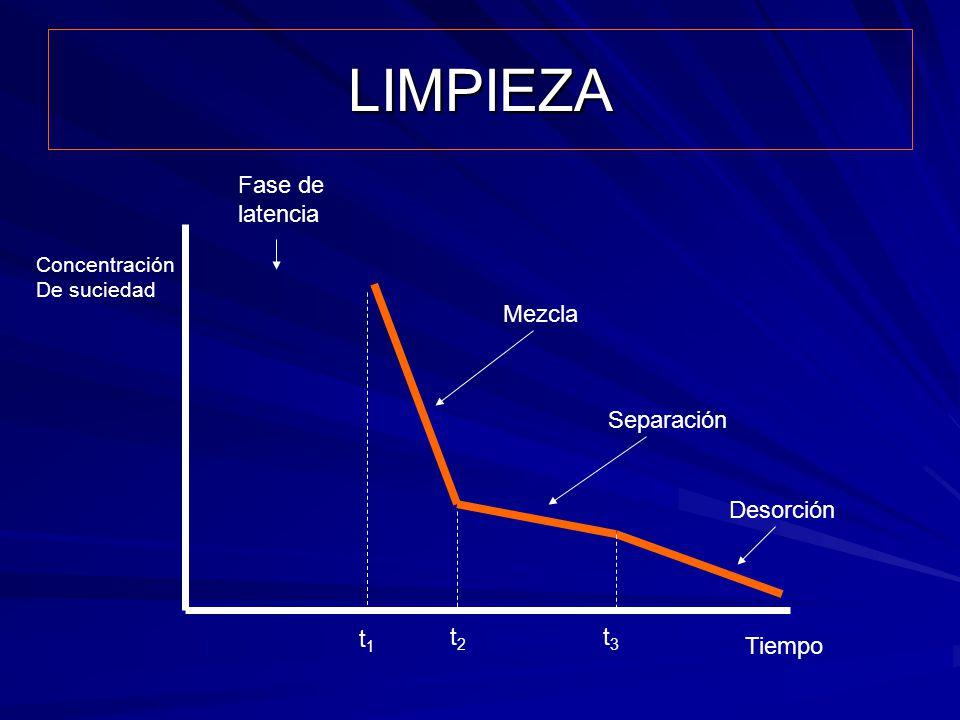 LIMPIEZA Tiempo Concentración De suciedad t1t1 t2t2 t3t3 Desorción Separación Mezcla Fase de latencia