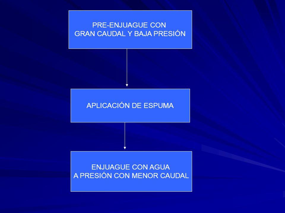 PRE-ENJUAGUE CON GRAN CAUDAL Y BAJA PRESIÓN APLICACIÓN DE ESPUMA ENJUAGUE CON AGUA A PRESIÓN CON MENOR CAUDAL