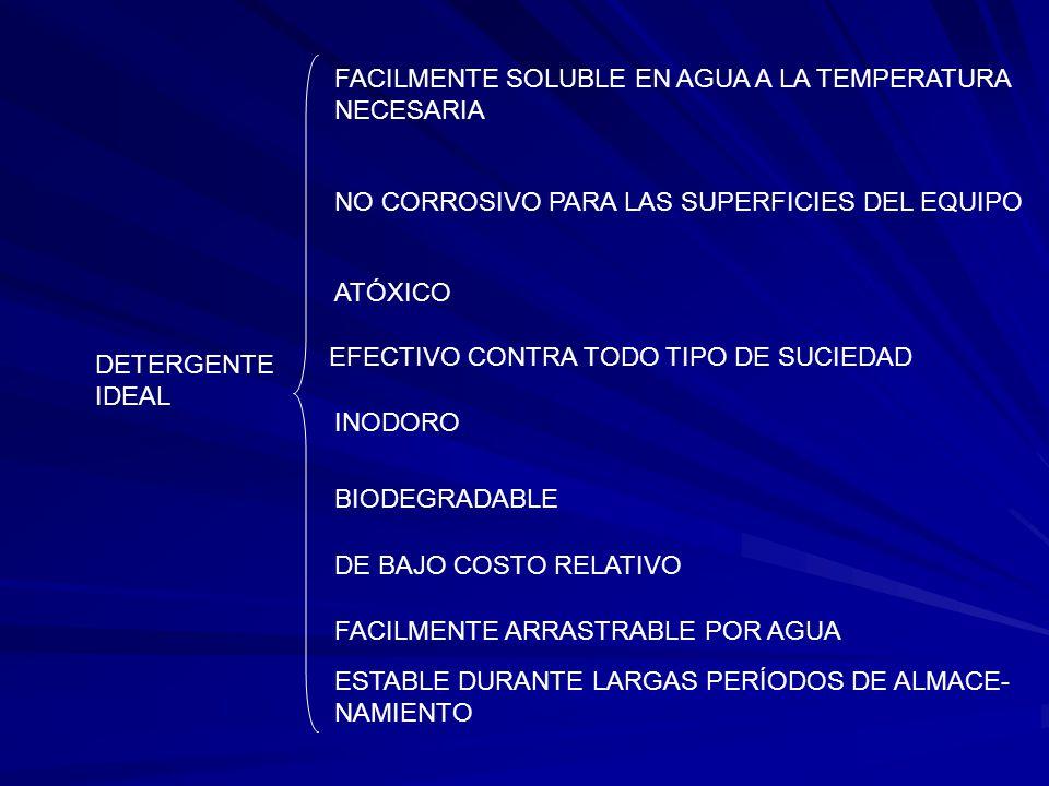 DETERGENTE IDEAL FACILMENTE SOLUBLE EN AGUA A LA TEMPERATURA NECESARIA NO CORROSIVO PARA LAS SUPERFICIES DEL EQUIPO ATÓXICO INODORO BIODEGRADABLE DE B