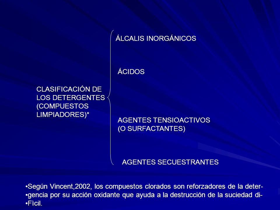 CLASIFICACIÓN DE LOS DETERGENTES (COMPUESTOS LIMPIADORES)* ÁLCALIS INORGÁNICOS ÁCIDOS AGENTES TENSIOACTIVOS (O SURFACTANTES) AGENTES SECUESTRANTES Seg