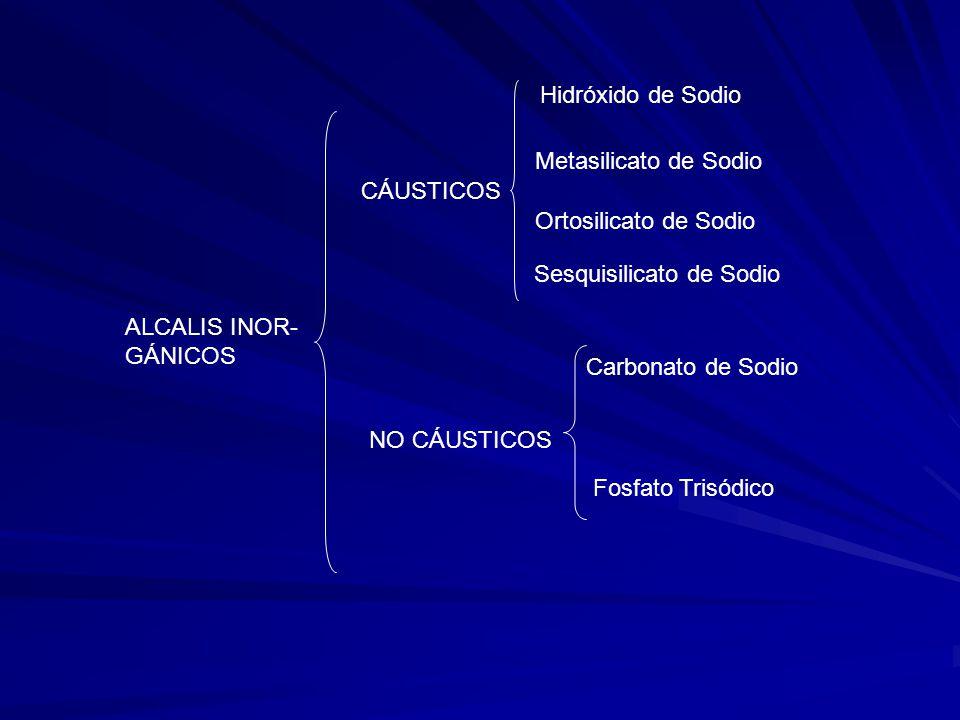 ALCALIS INOR- GÁNICOS CÁUSTICOS NO CÁUSTICOS Hidróxido de Sodio Metasilicato de Sodio Ortosilicato de Sodio Sesquisilicato de Sodio Carbonato de Sodio