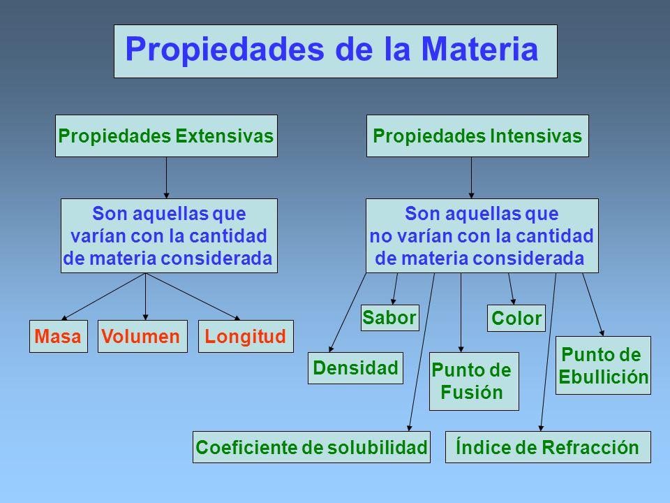 Propiedades de la Materia Propiedades ExtensivasPropiedades Intensivas Son aquellas que varían con la cantidad de materia considerada MasaVolumenLongi