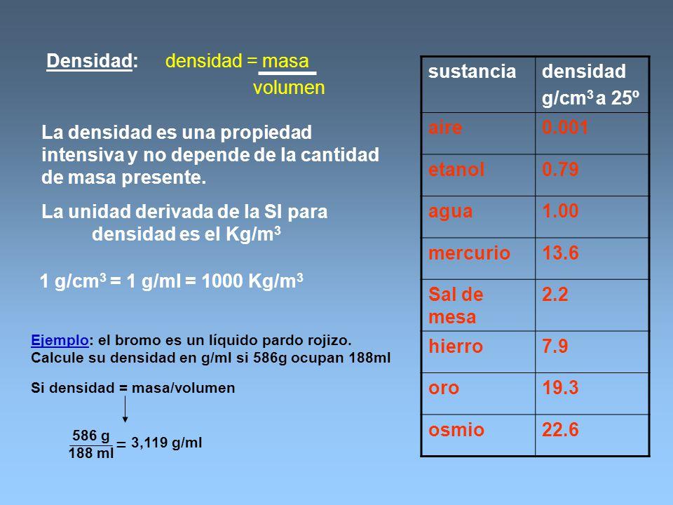 Densidad:densidad = masa volumen La densidad es una propiedad intensiva y no depende de la cantidad de masa presente. La unidad derivada de la SI para