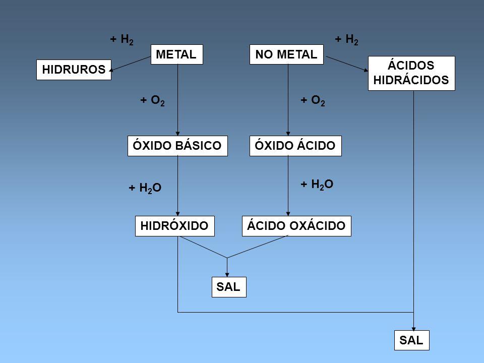 HIDRUROS METALNO METAL ÁCIDOS HIDRÁCIDOS ÓXIDO BÁSICOÓXIDO ÁCIDO ÁCIDO OXÁCIDO SAL + H 2 + O 2 + H 2 + O 2 + H 2 O HIDRÓXIDO + H 2 O