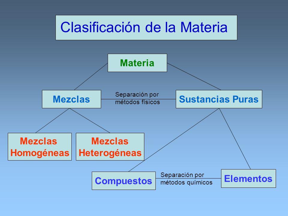 Clasificación de la Materia Materia Sustancias PurasMezclas Heterogéneas Mezclas Homogéneas Compuestos Elementos Separación por métodos físicos Separa