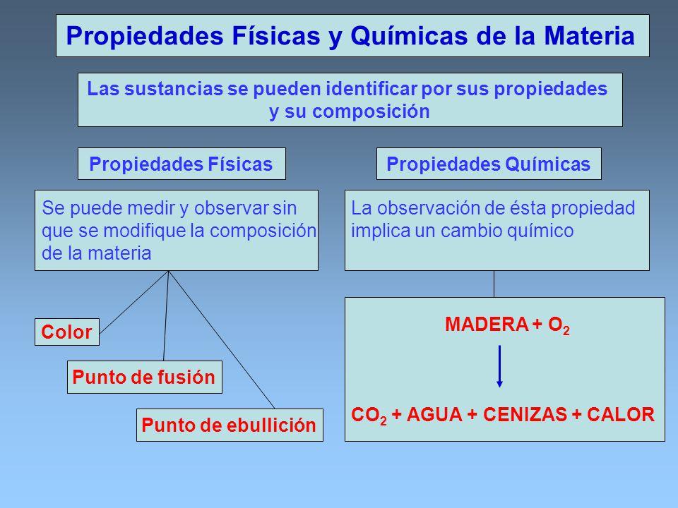 Propiedades Físicas y Químicas de la Materia Las sustancias se pueden identificar por sus propiedades y su composición Propiedades FísicasPropiedades