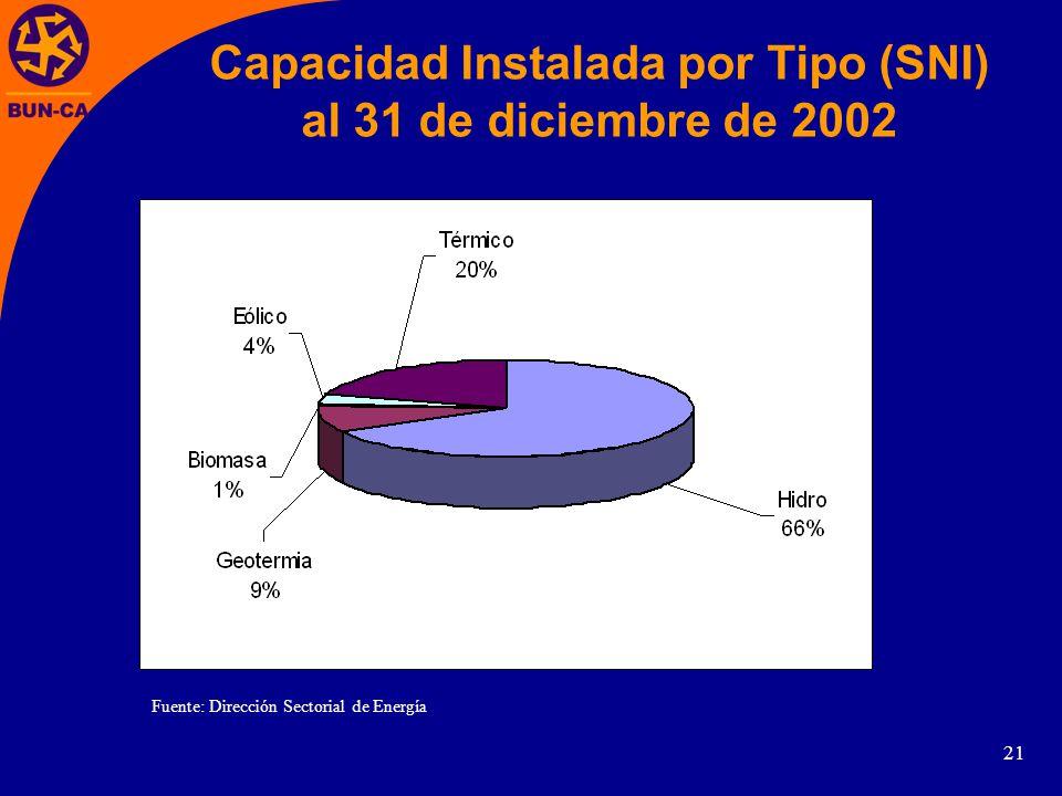 21 Capacidad Instalada por Tipo (SNI) al 31 de diciembre de 2002 Fuente: Dirección Sectorial de Energía