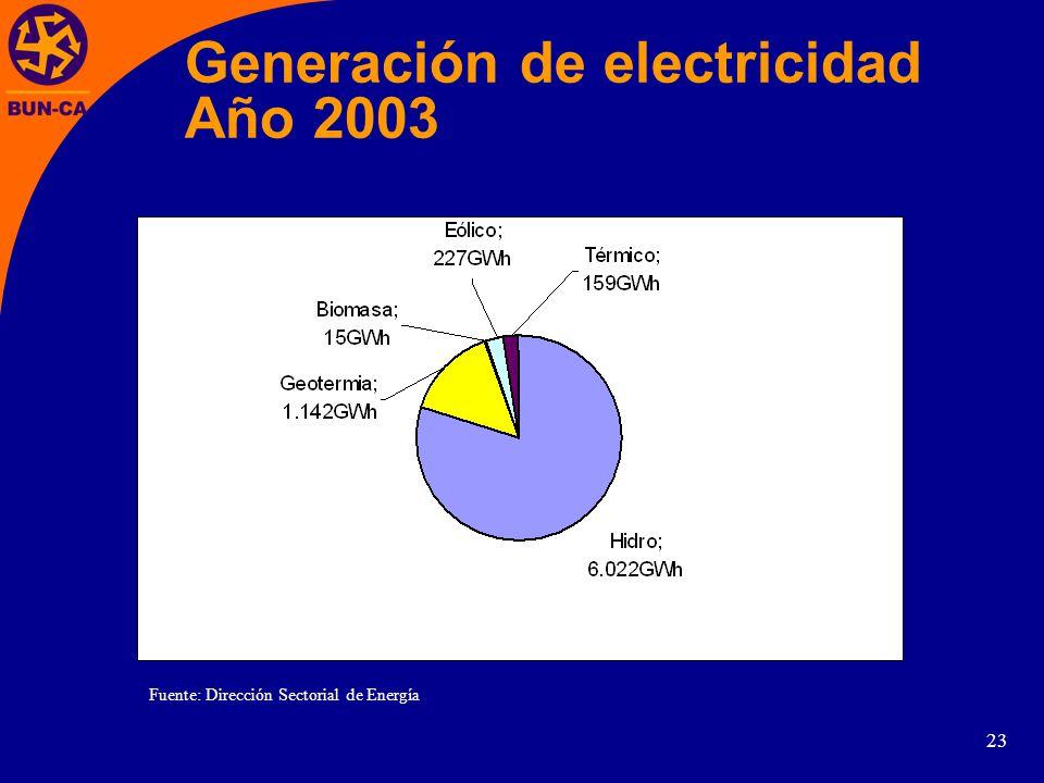 23 Generación de electricidad Año 2003 Fuente: Dirección Sectorial de Energía