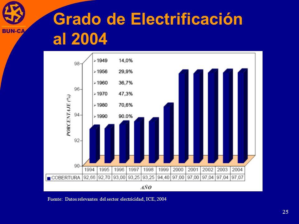 25 Grado de Electrificación al 2004 Fuente: Datos relevantes del sector electricidad, ICE, 2004