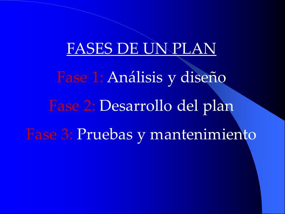 FASES DE UN PLAN Fase 1: Análisis y diseño Fase 2: Desarrollo del plan Fase 3: Pruebas y mantenimiento
