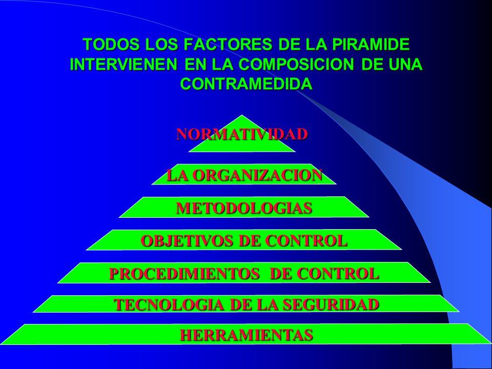 TODOS LOS FACTORES DE LA PIRAMIDE INTERVIENEN EN LA COMPOSICION DE UNA CONTRAMEDIDA HERRAMIENTAS TECNOLOGIA DE LA SEGURIDAD PROCEDIMIENTOS DE CONTROL OBJETIVOS DE CONTROL METODOLOGIAS LA ORGANIZACION NORMATIVIDAD