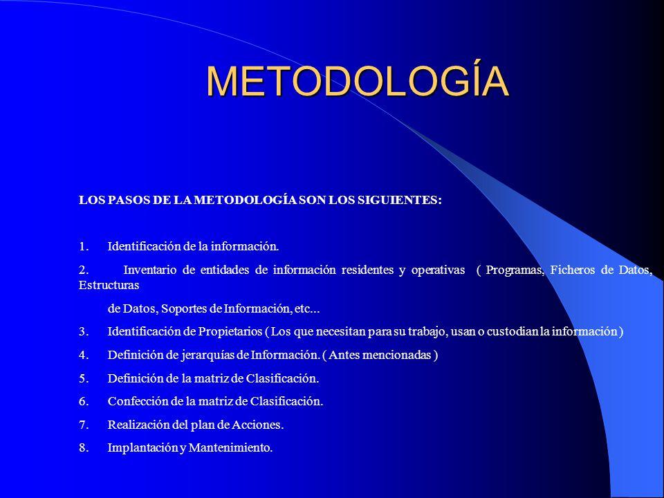 METODOLOGÍA LOS PASOS DE LA METODOLOGÍA SON LOS SIGUIENTES: 1.