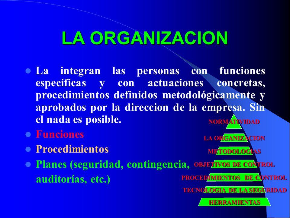 La integran las personas con funciones especificas y con actuaciones concretas, procedimientos definidos metodológicamente y aprobados por la direccion de la empresa.