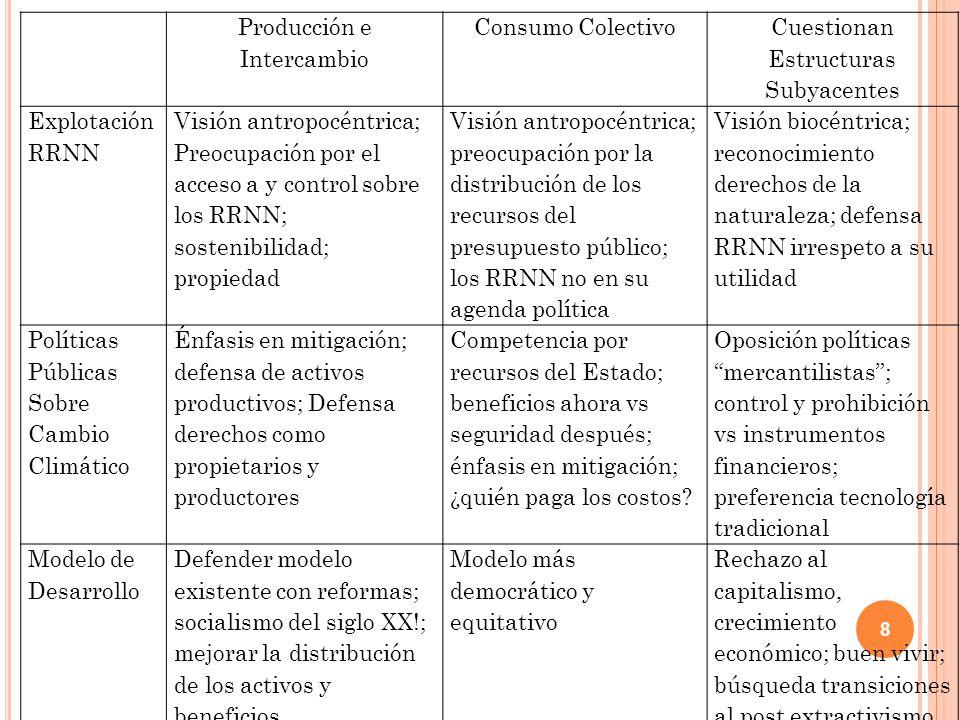 8 Producción e Intercambio Consumo Colectivo Cuestionan Estructuras Subyacentes Explotación RRNN Visión antropocéntrica; Preocupación por el acceso a y control sobre los RRNN; sostenibilidad; propiedad Visión antropocéntrica; preocupación por la distribución de los recursos del presupuesto público; los RRNN no en su agenda política Visión biocéntrica; reconocimiento derechos de la naturaleza; defensa RRNN irrespeto a su utilidad Políticas Públicas Sobre Cambio Climático Énfasis en mitigación; defensa de activos productivos; Defensa derechos como propietarios y productores Competencia por recursos del Estado; beneficios ahora vs seguridad después; énfasis en mitigación; ¿quién paga los costos.